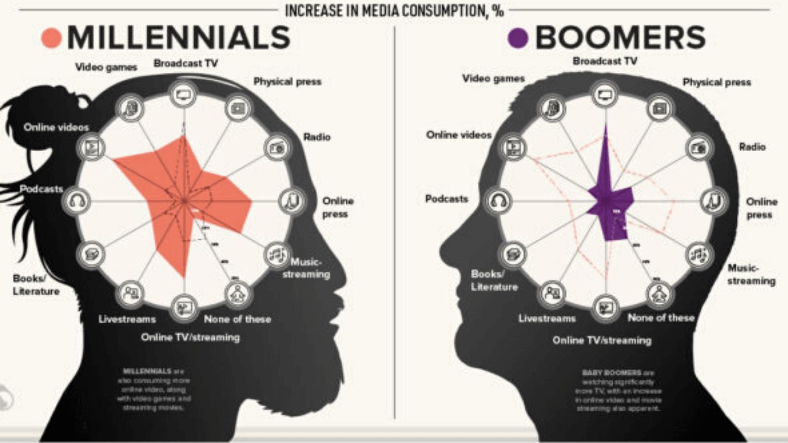 ¿Cómo impacta el Covid-19 en el consumo de medios Así es el comportamiento de 4 generaciones dominantes del mundo virtual 43